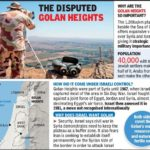 Golan Heights Dispute | U.S, Israel & Syria | Significance | UPSC - IAS
