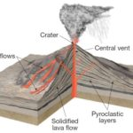 Volcanism, Lava Flows and Volcanic Eruptions | UPSC – IAS