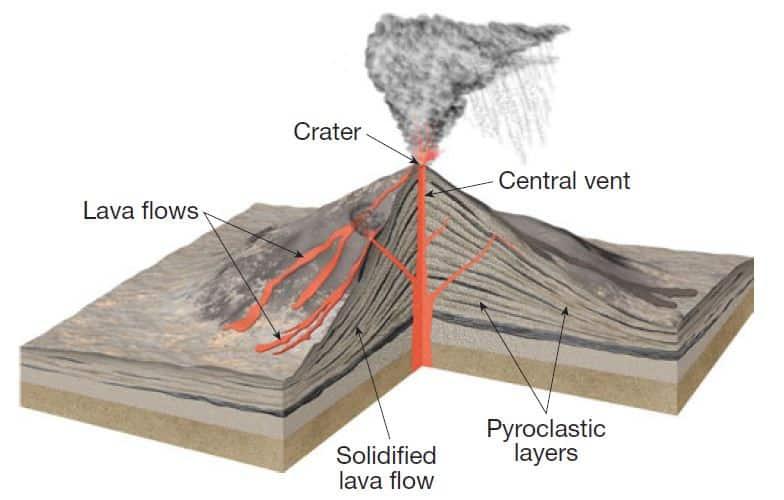 composite volcanoes UPSC IAS