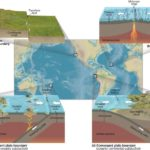 Plate boundaries and Plate movements | UPSC – IAS