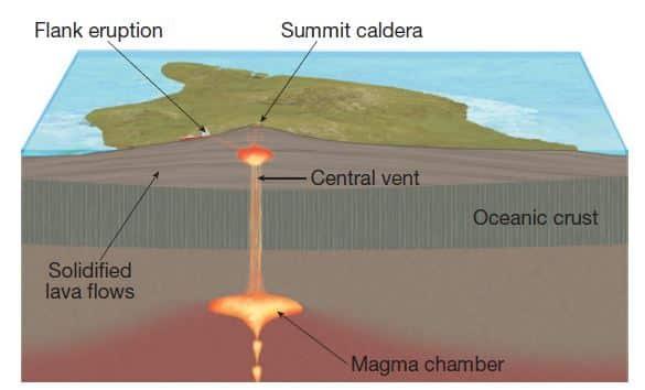 Shield Volcanoes UPSC IAS