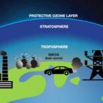 India Cooling Action Plan UPSC | 20 Year | Ozone Layer | UPSC – IAS