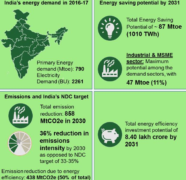 Unlocking National Energy Efficiency Potential (unnatee) launched UPSC - IAS