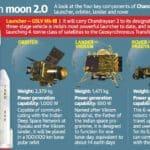 Mission Chandrayaan 2 | ISRO | UPSC – IAS | Pib