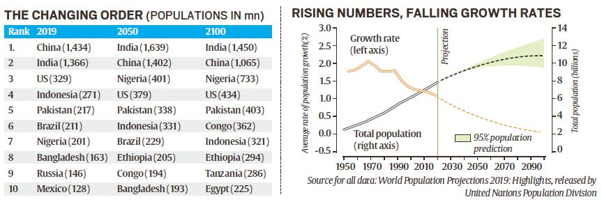 united nations population projections UPSC IAS