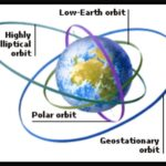 All Types of satellite orbits and their features